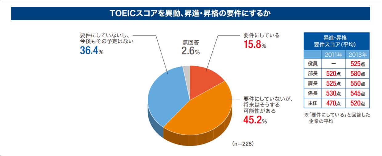 昇進・昇格要件スコアのTOEIC平均スコアについて