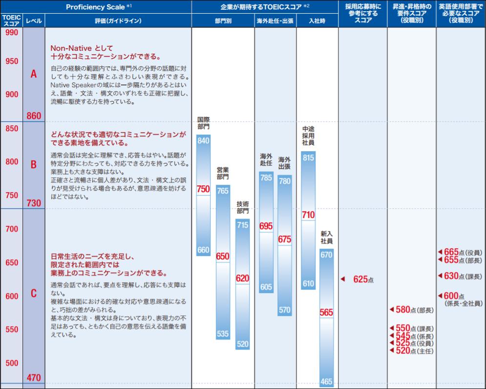 TOEICスコアごとのTo doリストや企業が期待するTOEICスコアのまとめ表