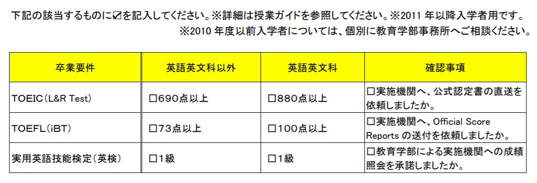 早稲田大学の卒業要件とTOEIC