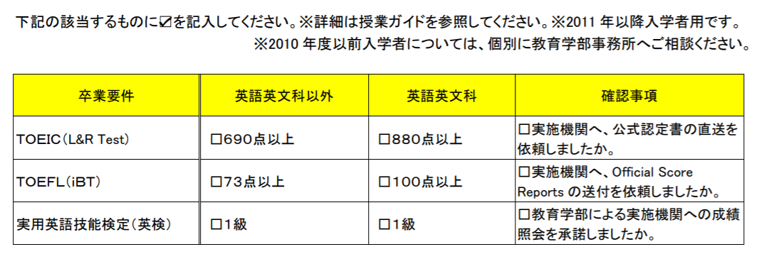 早稲田大学の卒業要件
