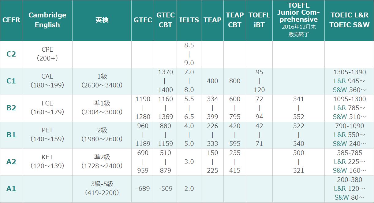 英語資格・検定試験の点数換算表