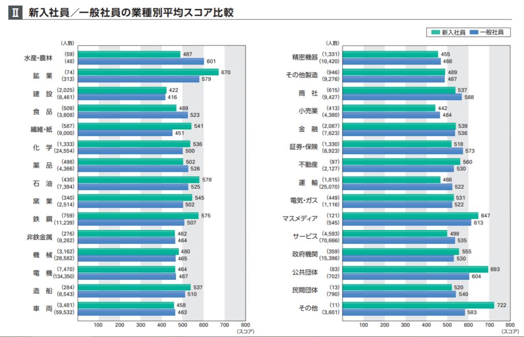 新入社員・一般社員の業種別平均スコア