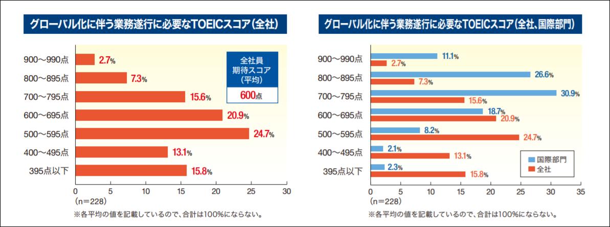 グローバル化に伴う業務遂行に必要なTOEICスコア
