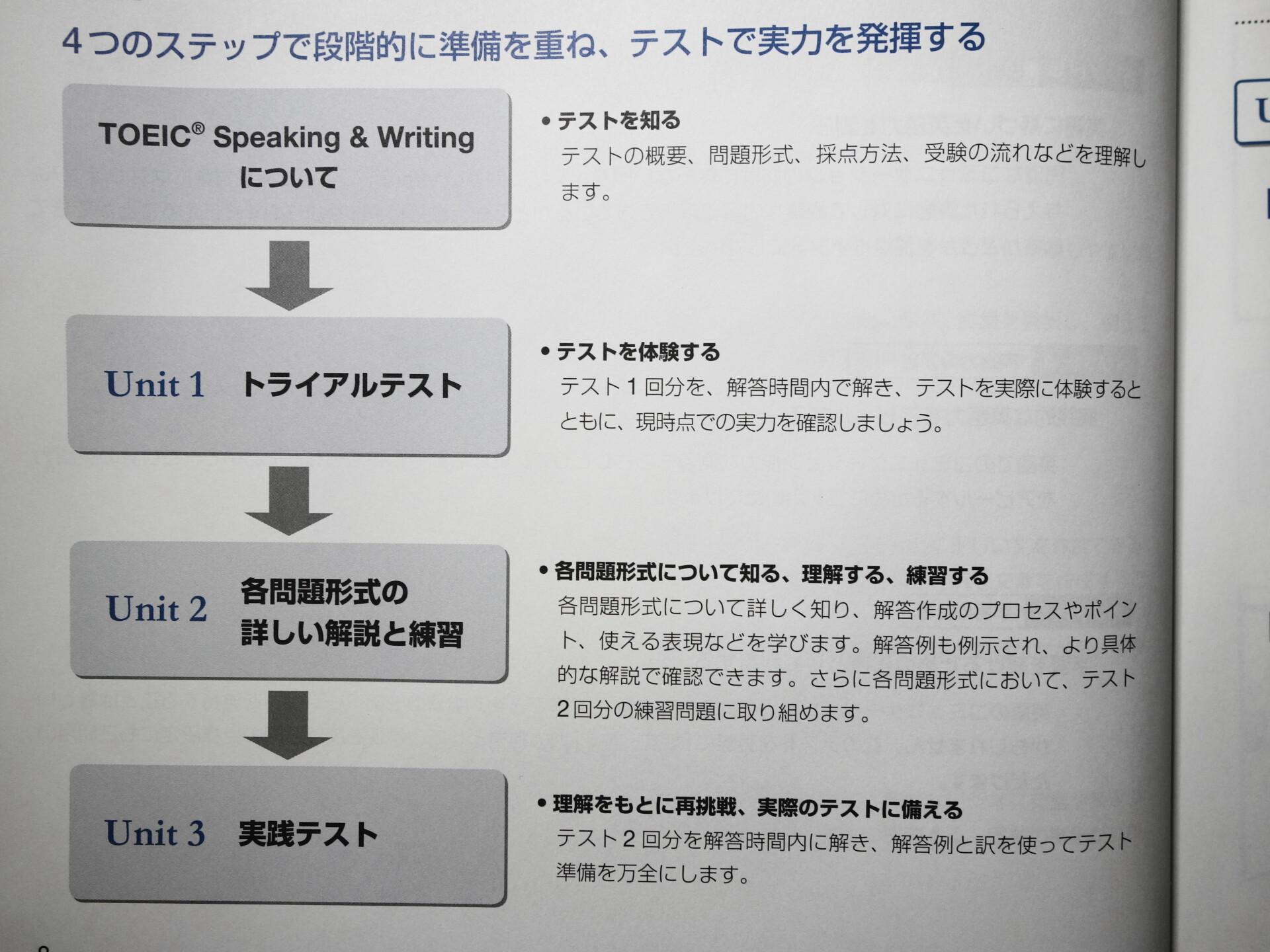 学習手順について