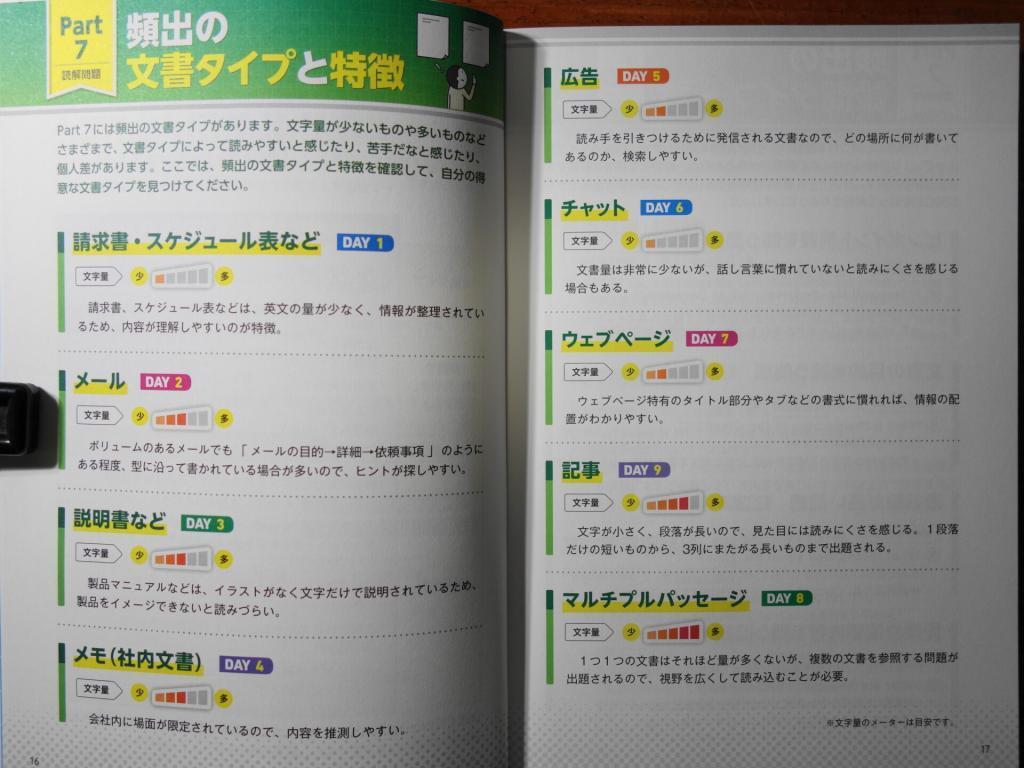 パート7に頻出の文書タイプと特徴