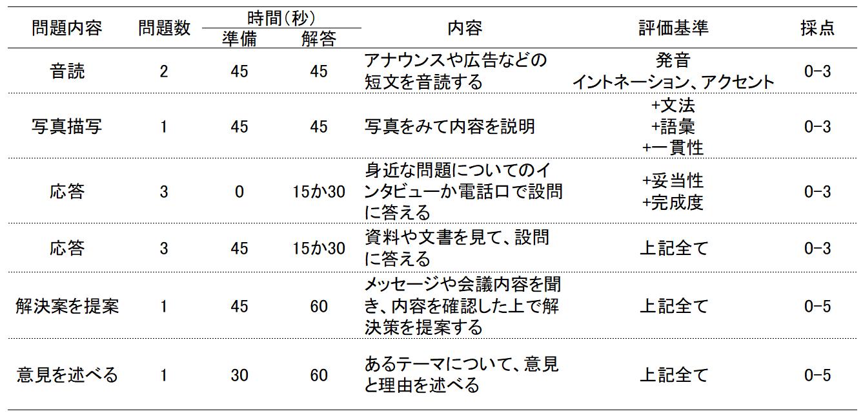 TOEICスピーキングテストの構成