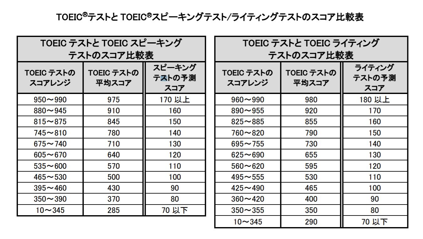 TOEIC L&RとS&Wのスコア比較表