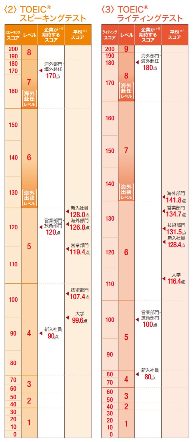 S&Wのスコア比較表