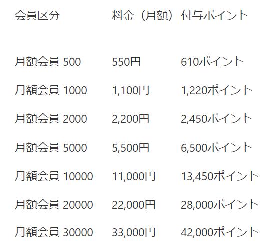 オーディオブックの月額会員プラン料金表